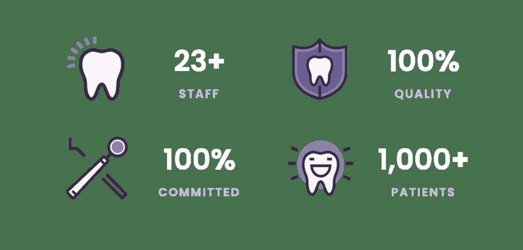 Dentist in Amarillo